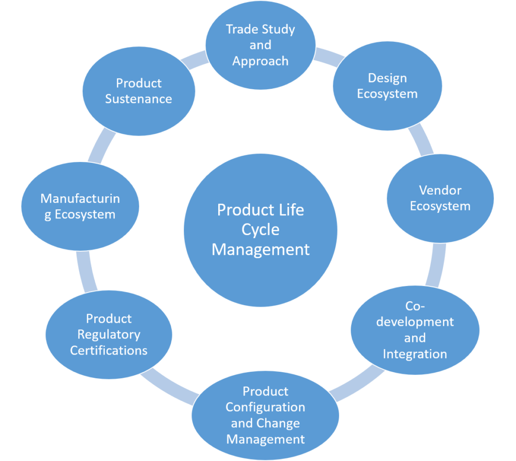 Get Benefits of Rapid Prototyping Services from Prototyping House